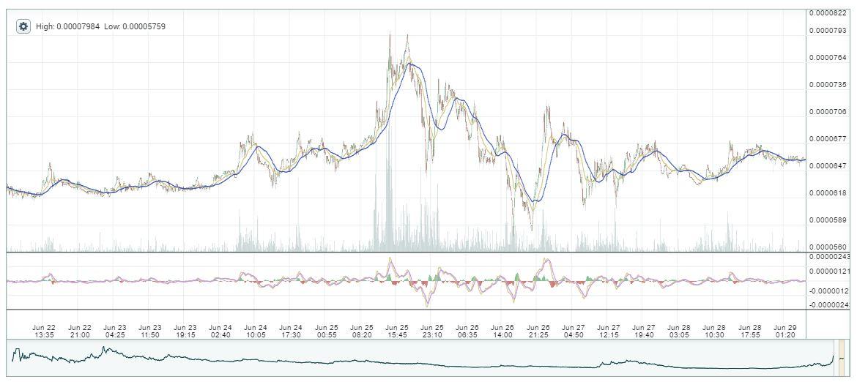 Спекуляция криптовалютами: стратегия по торговле альткоинами для начинающих