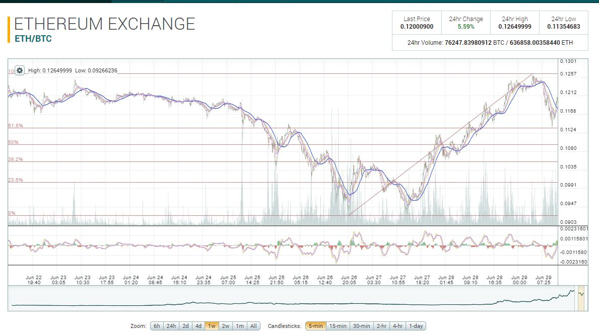 Bitcoin прогноз на сегодня-18