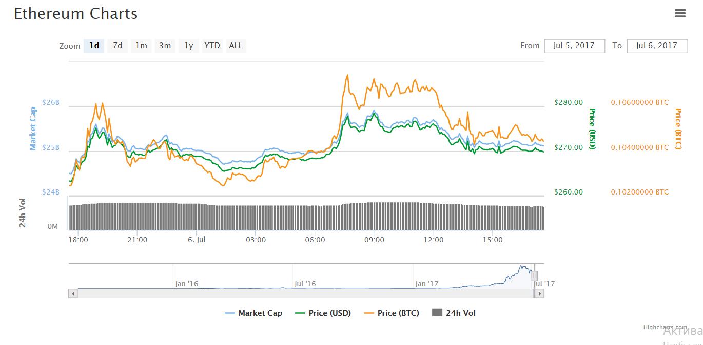 Прогноз цены биткоина, эфириума и лайткоина по результатам сегодняшнего дня