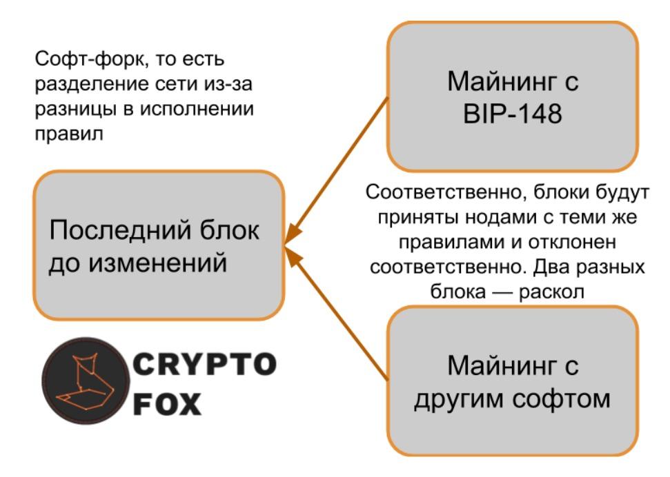 Активация SegWit: этапы масштабирования bitcoin в 2017-ом