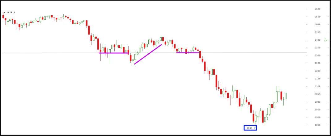Анализ цены биткоина на 20.07.17