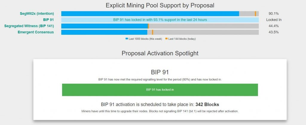 BIP91 зафиксирован, биткоин растет