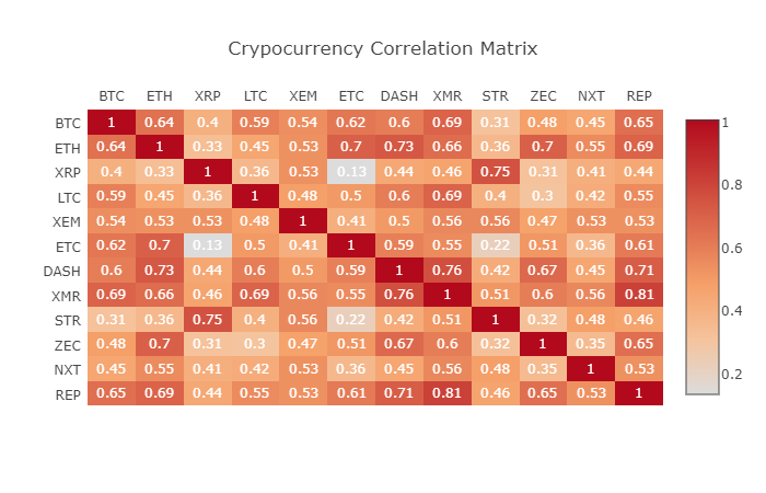 Диверсификация криптопортфолио с низким коэффициентом корреляции