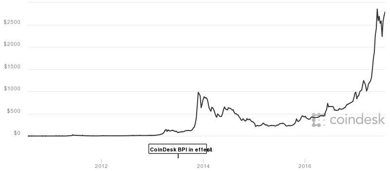 Цена на биткоин достигнет 5000 к концу года по мнению аналитиков