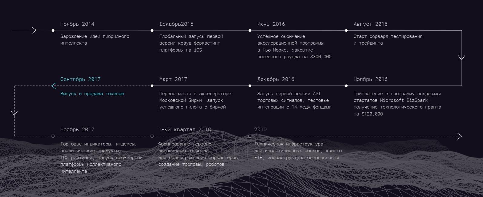 Проект Cindicator и криптовалюта CND: предсказания на основе индекса толпы и ИИ