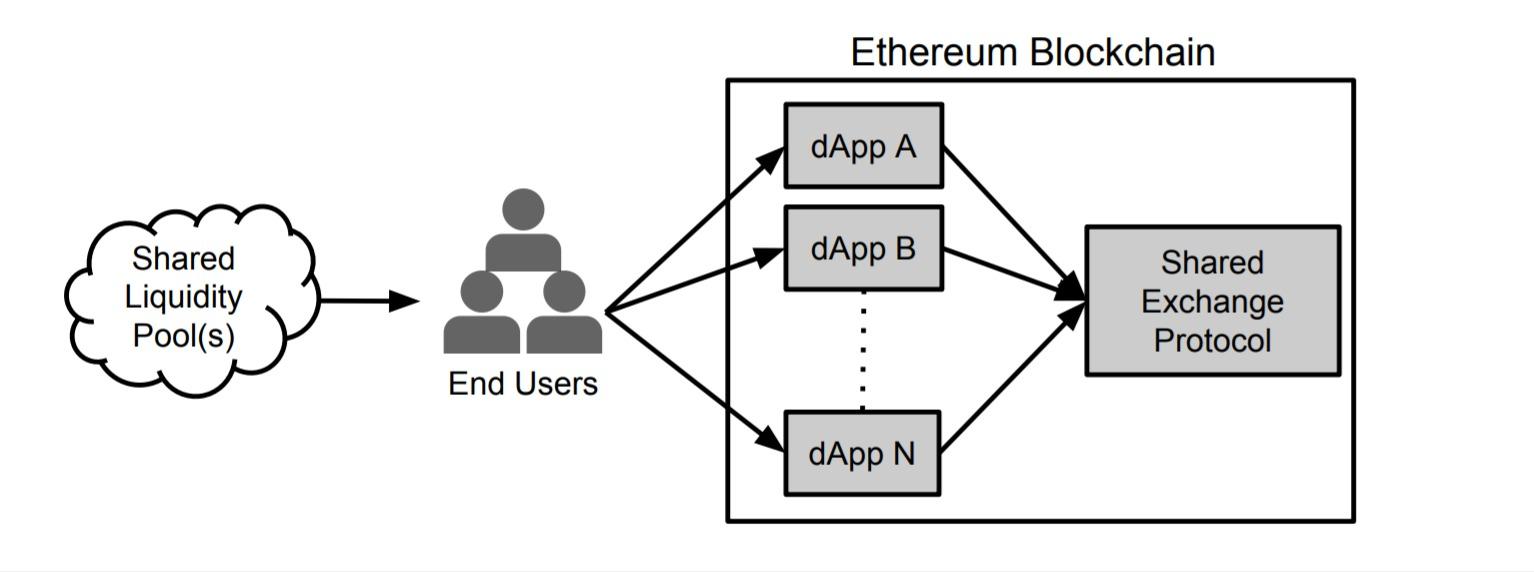 Криптовалюта 0x / ZRX и децентрализованная биржа: суть проекта, курс на сегодня и конвертер