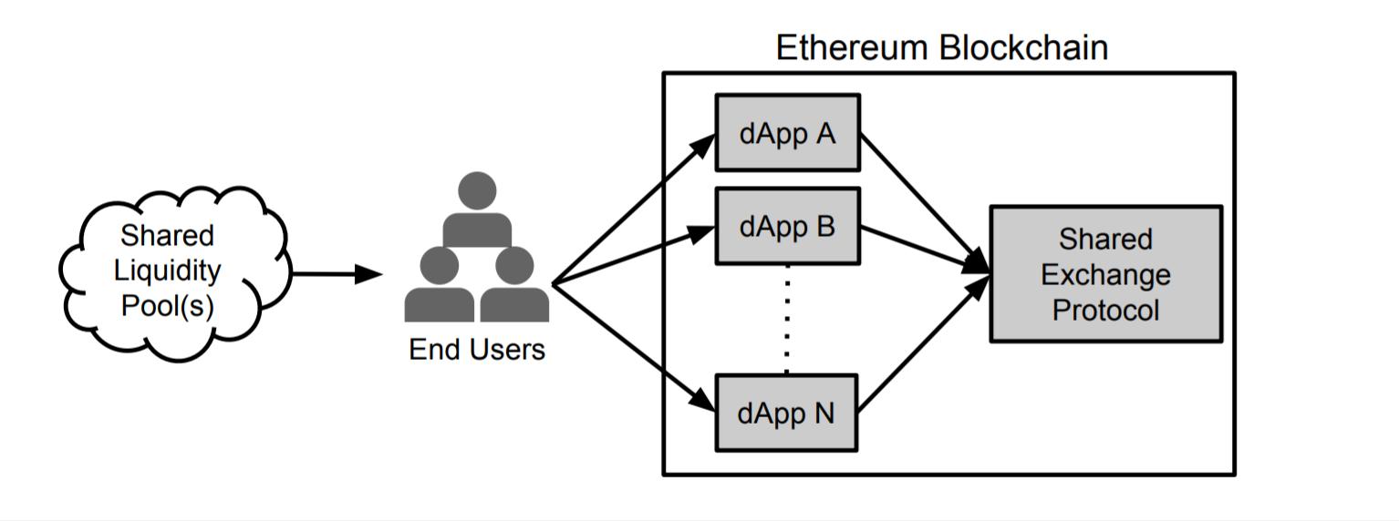 Криптовалюта 0x / ZRX и децентрализованная биржа