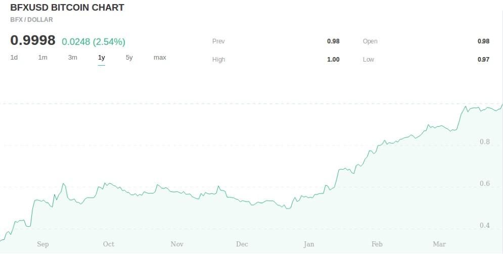 Bitfinex выпускает новый токен на Ethereum и децентрализированную биржу Ethfinex в поддержку