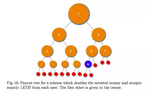 7 мошеннических схем с бикоином, о которых важно знать