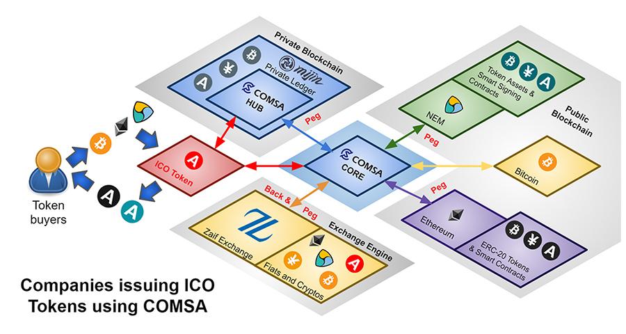 Криптовалюта COMSA / CMS: токены и блокчейн из Японии