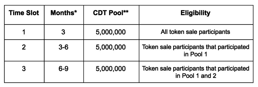 Криптовалюта Blox / ребрендинг CoinDash и CDT: программа лояльности и перспективы