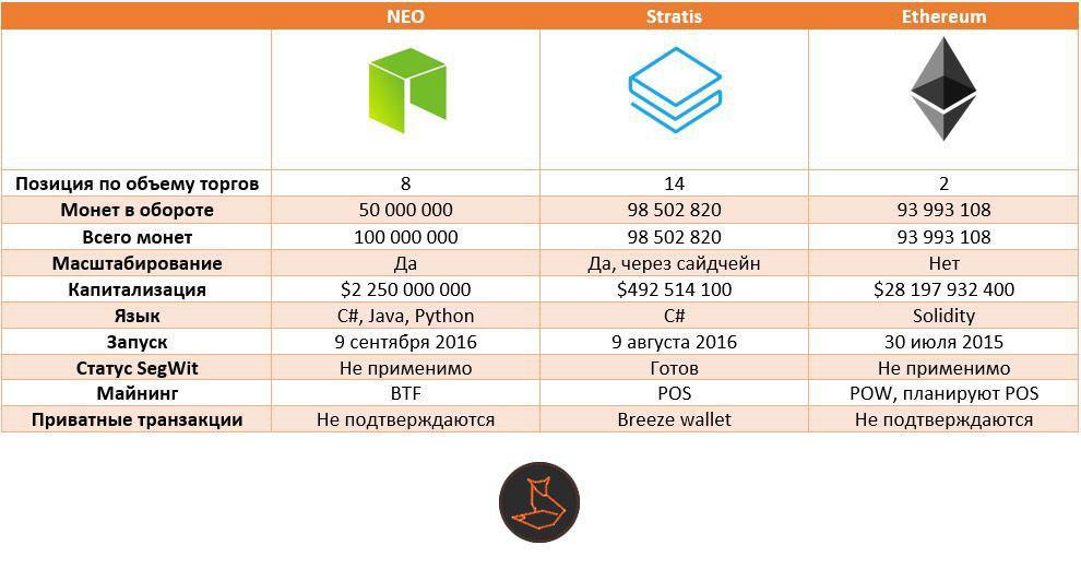 Сравнение START / NEO / ETH