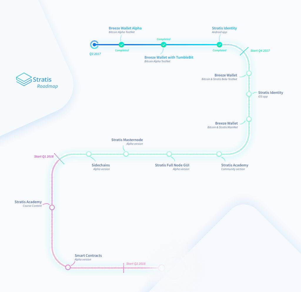Дорожная карта проекта stratis