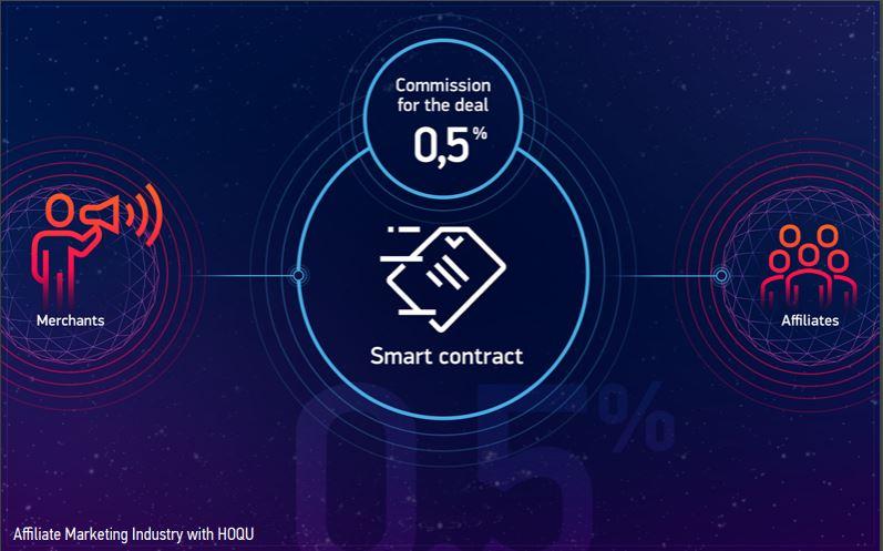 Криптовалюта проекта HOQU и токен HQX: новый маркетинг