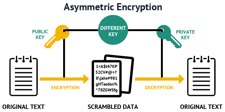 pki and encryption at work