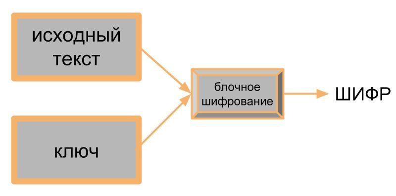 Криптография, которая лежит в основе криптовалют