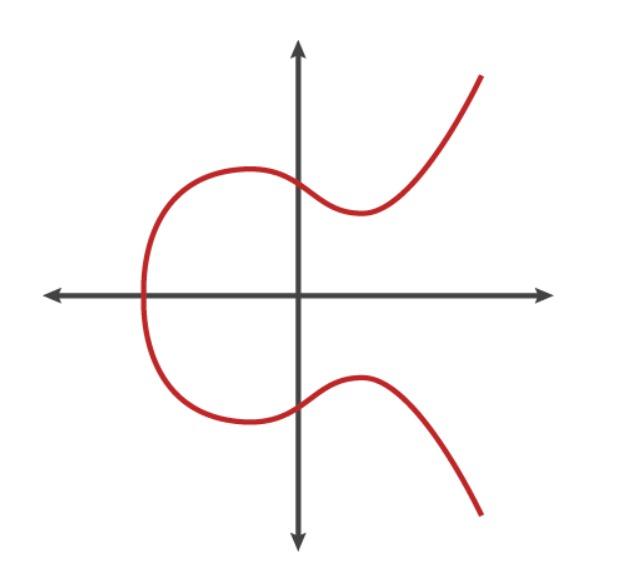 эллиптическая кривая