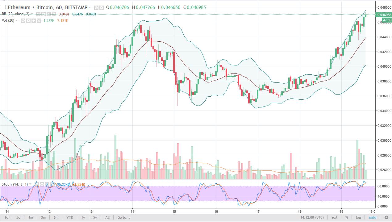 Технический анализ цены Ethereum на 20 декабря