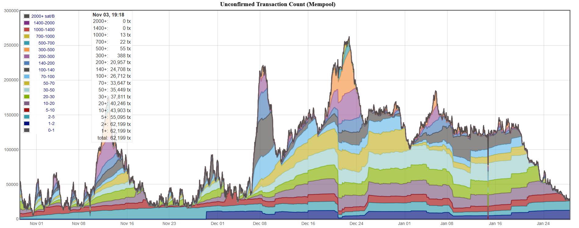 Неподтвержденная биткоин-транзакция? Как сократить зависание переводов