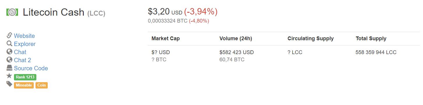 Что такое форк Litecoin Cash / LCC? Причины форка, биржи и кошельки