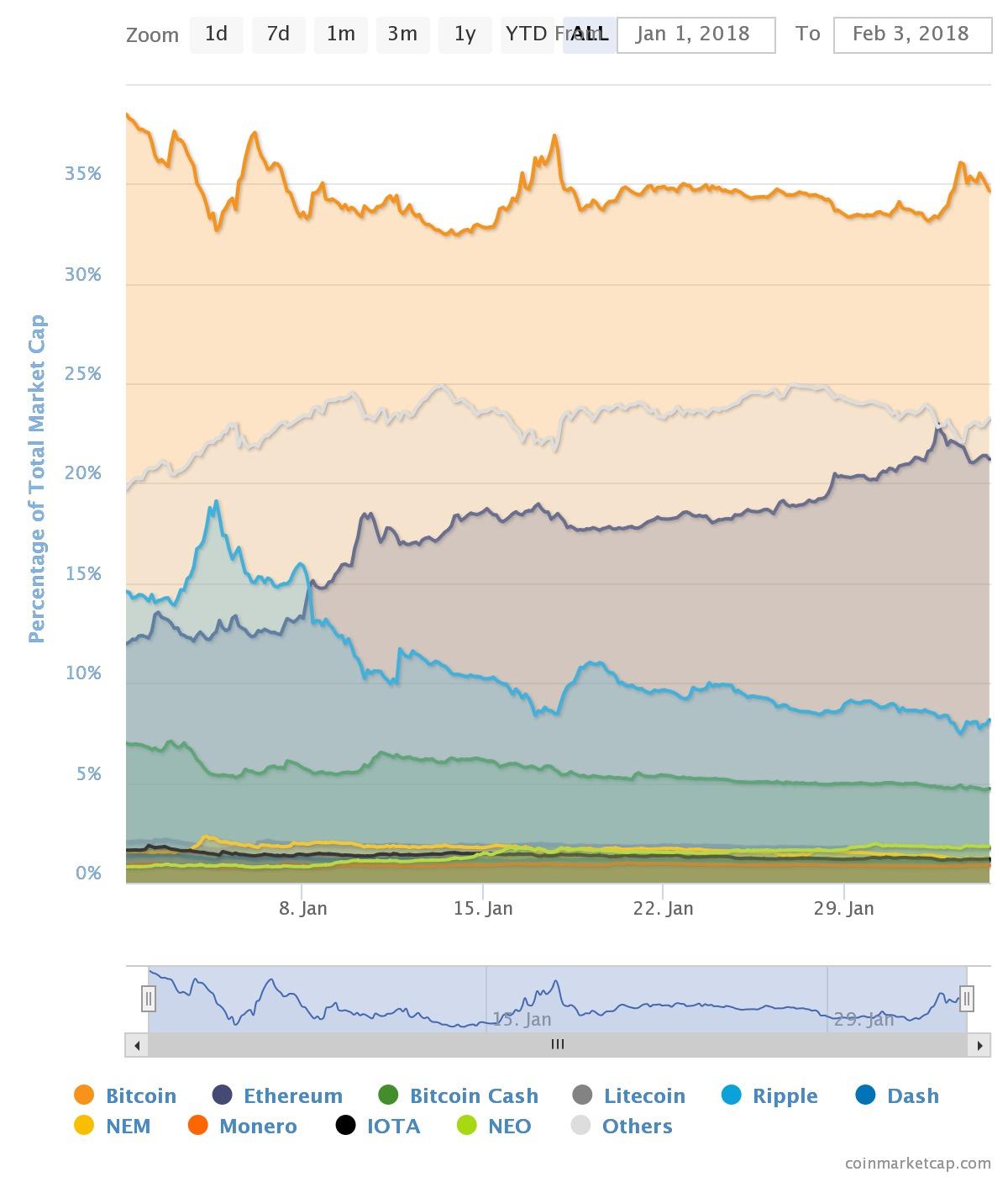 рыночная капитализация топ-10 криптовалют в процентах