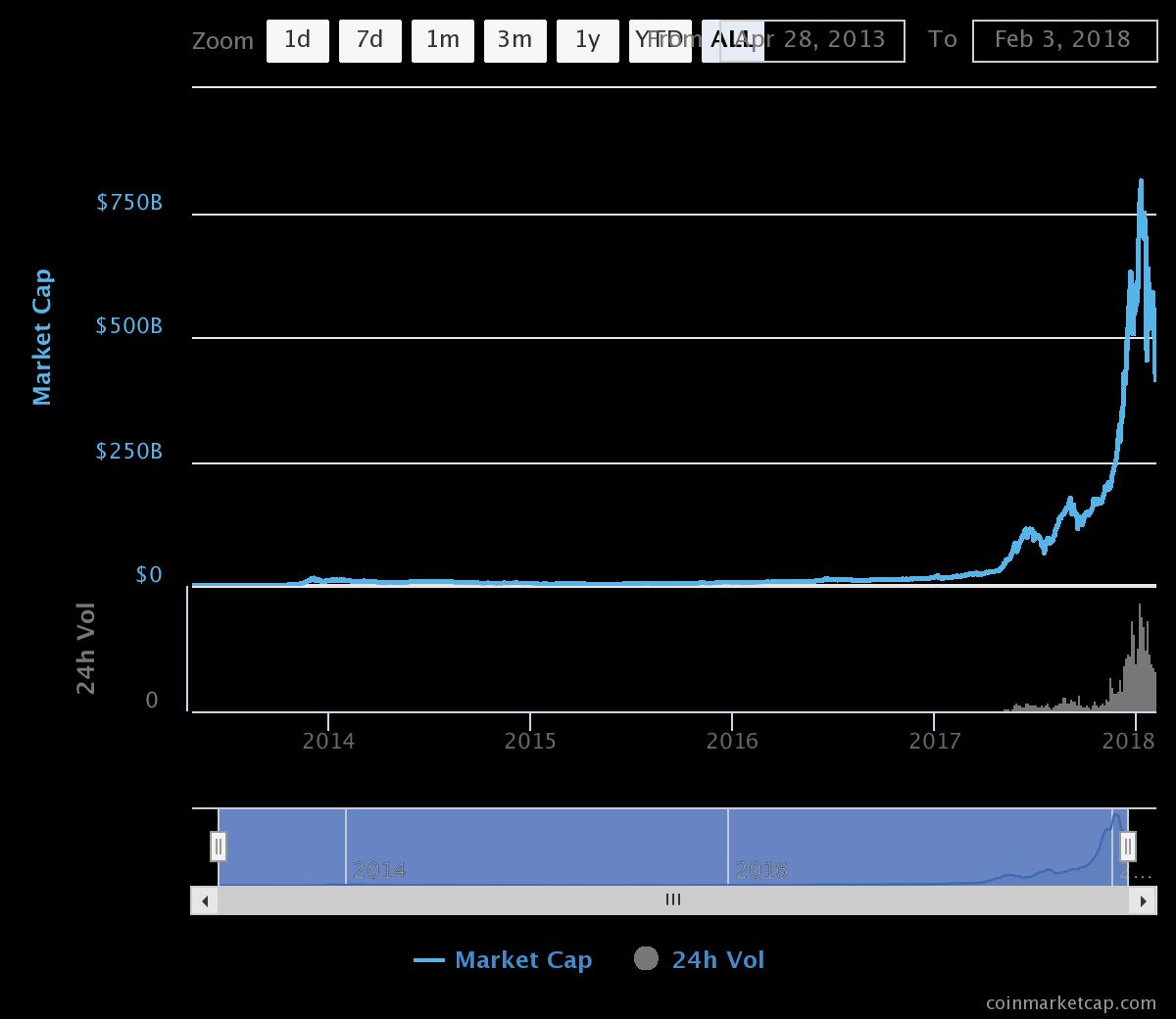 Что значит капитализация криптовалюты