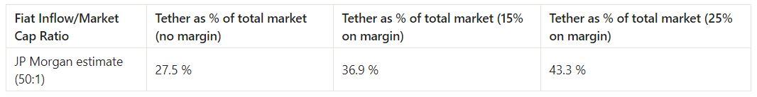 Почему Tether называют проблемой №1 на криптовалютном рынке?