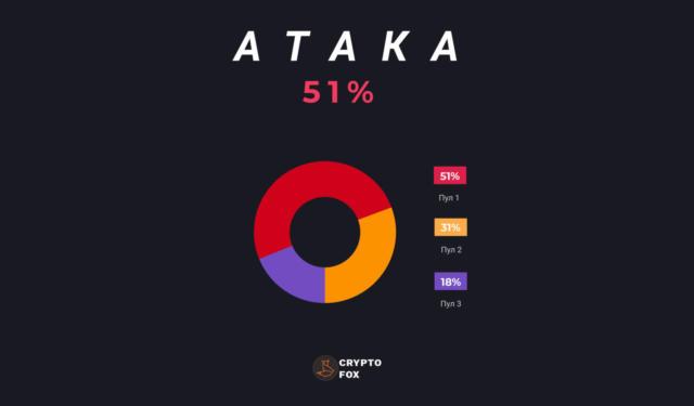 Атака на блокчейн 51%