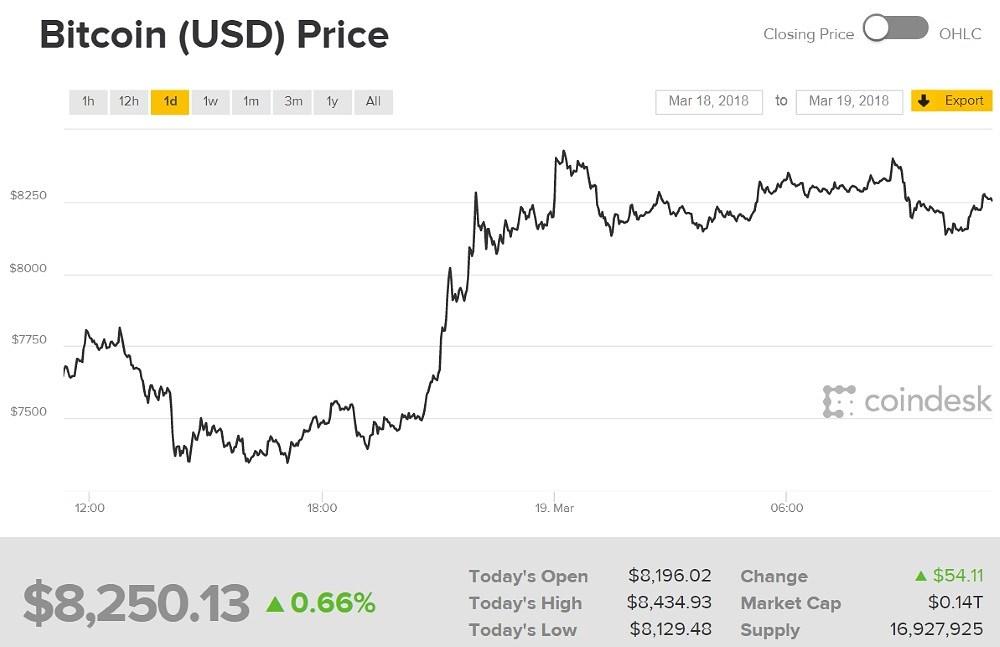 Цена биткоина начинает расти несмотря на бан криптовалют в Твиттере