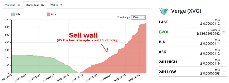 Киты в криптовалютах: кто это и как они манипулируют рынком
