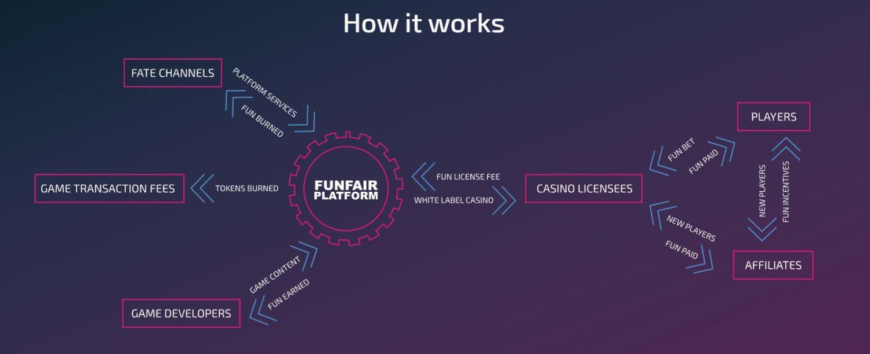 FunFair FUN — криптовалюта для азартных игр: курсы, обзор, прогнозы и перспективы