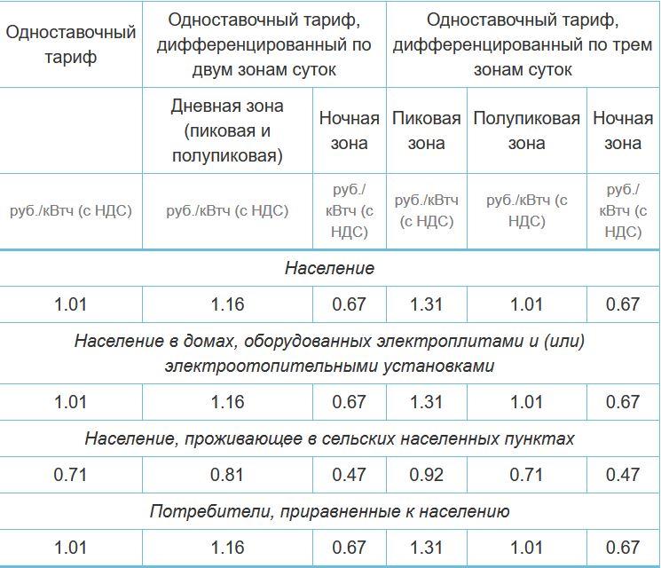 Дешевое электричество для майнинга в России на 2018 год