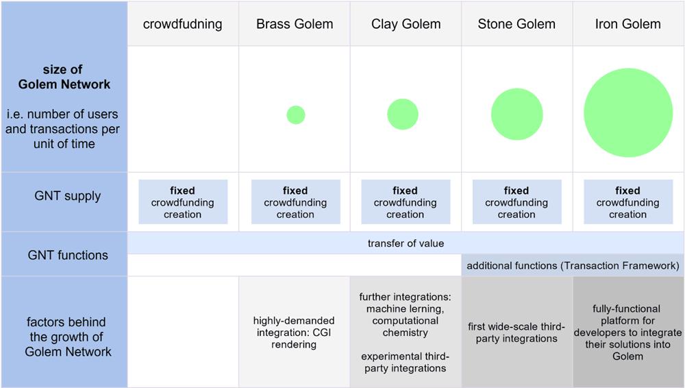 Криптовалюта Golem/GNT: полный обзор проекта и онлайн-курс/калькулятор