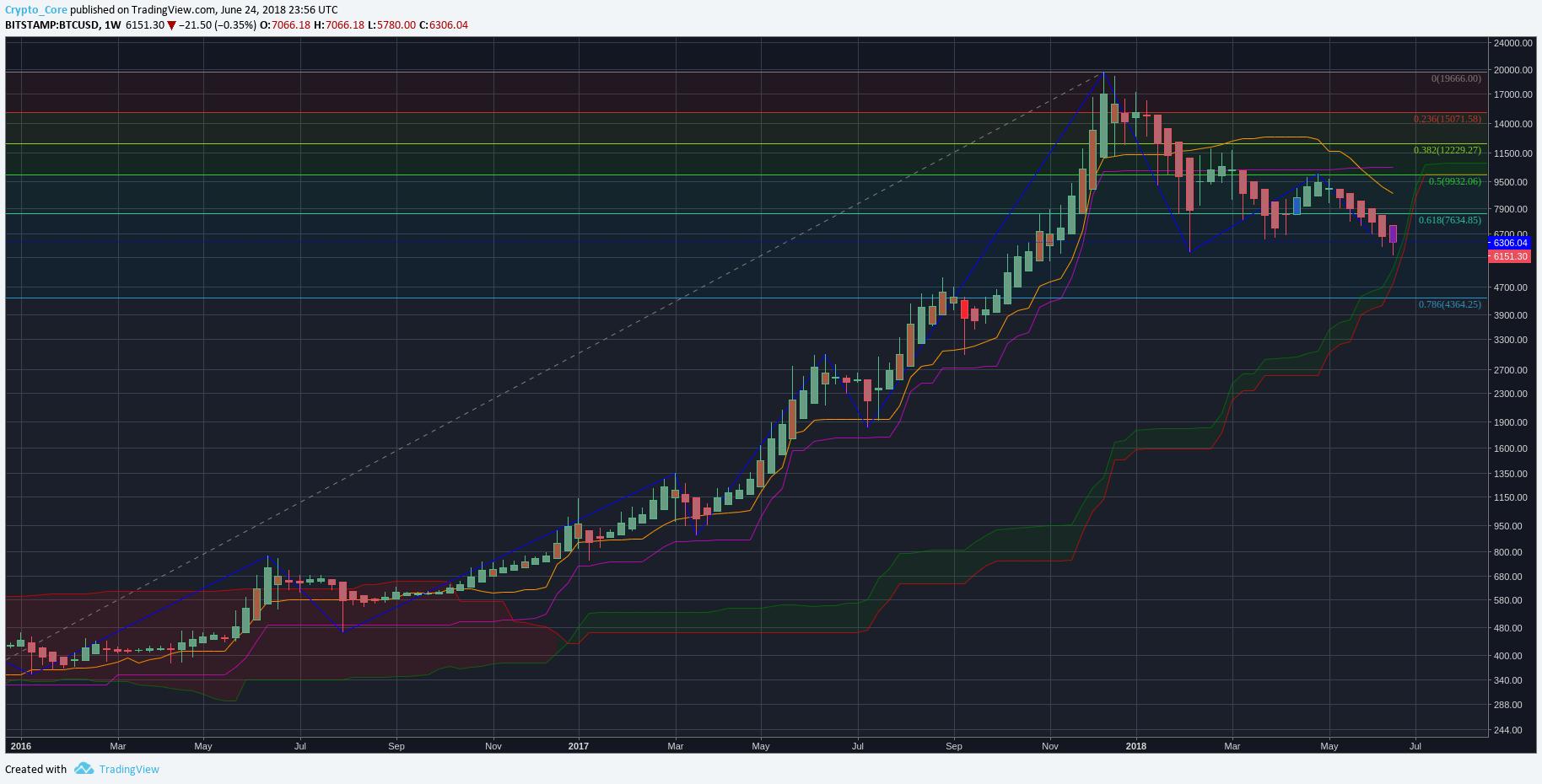 Анализ и прогноз цены биткоина на неделю