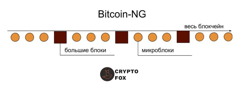 bitcoin-ng
