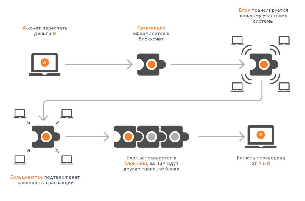 Блокчейн: что это на самом деле и как работает