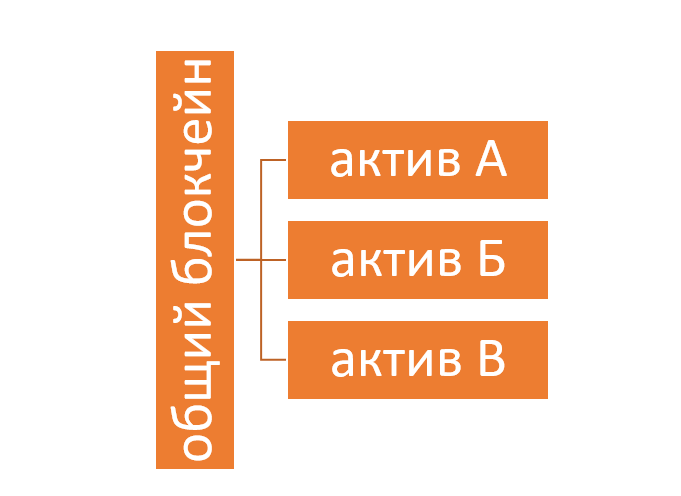 шардинг простая схема