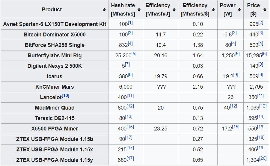FPGA mining: расчеты, версии майнеров и разработка своими руками