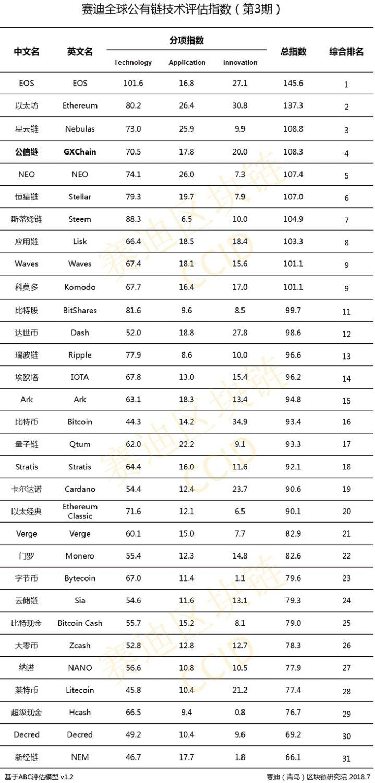 EOS и Ethereum доминируют в новом китайском рейтинге
