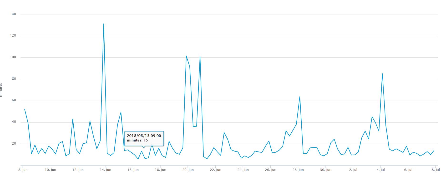 Сколько идет биткоин-транзакция и как сократить это время?