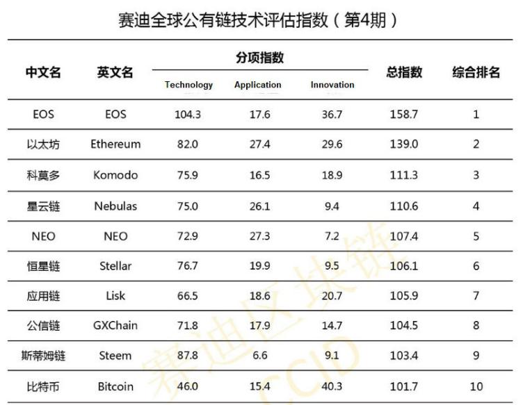 EOS, Ethereum и Komodo — топ-3 криптовалюты, по мнению китайского правительства