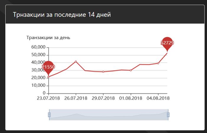 Новые рекорды в сети TRON: более 50 тысяч транзакций и 130 тысяч аккаунтов