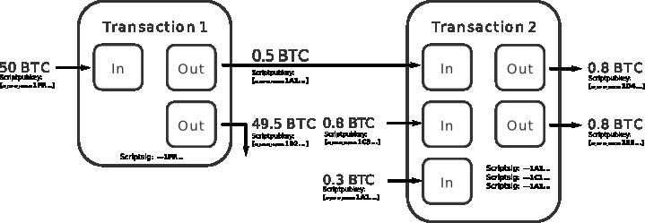Что такое CoinJoin и как с его помощью обеспечить анонимность биткоина