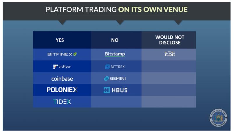 Coinbase искусственно увеличивает объем торгов