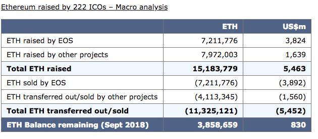 Исследование BitMex и TokenAnalyst по корреляции ICO и падении цены Ethereum