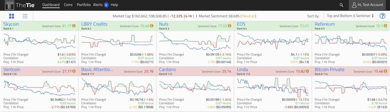 Опубликован топ криптовалют по настроениям криптосообщества