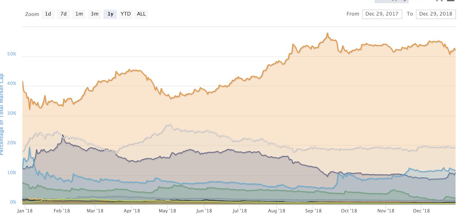Взгляд фонда: как заработать на криптовалютах, если рынок падает?
