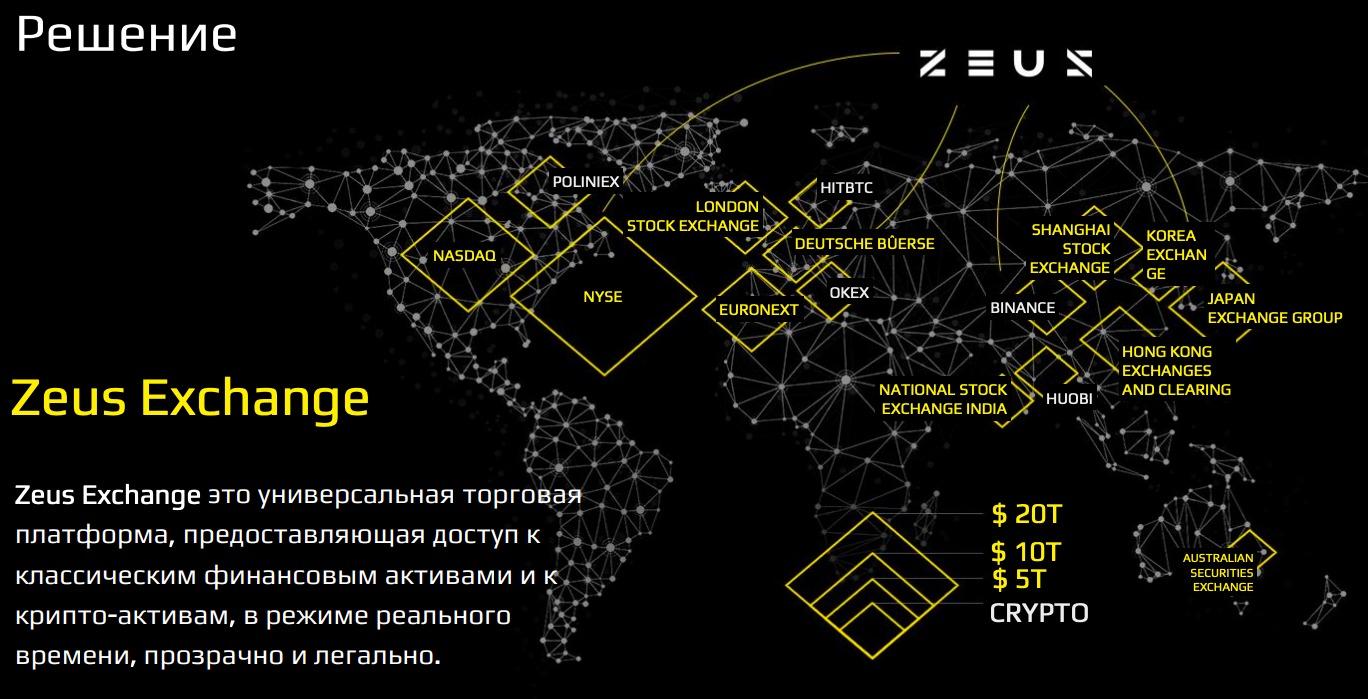 Hybrid exchange: как гибридные биржи исправят недостатки CEX и DEX