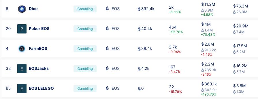 Состояние Dapps на Ethereum и EOS в конце 2018 года