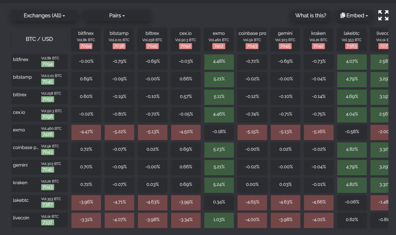 Арбитраж между биржами криптовалют: гид для новичков